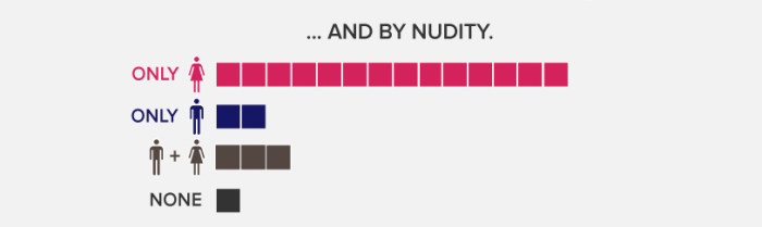 Buzzfeed infographic